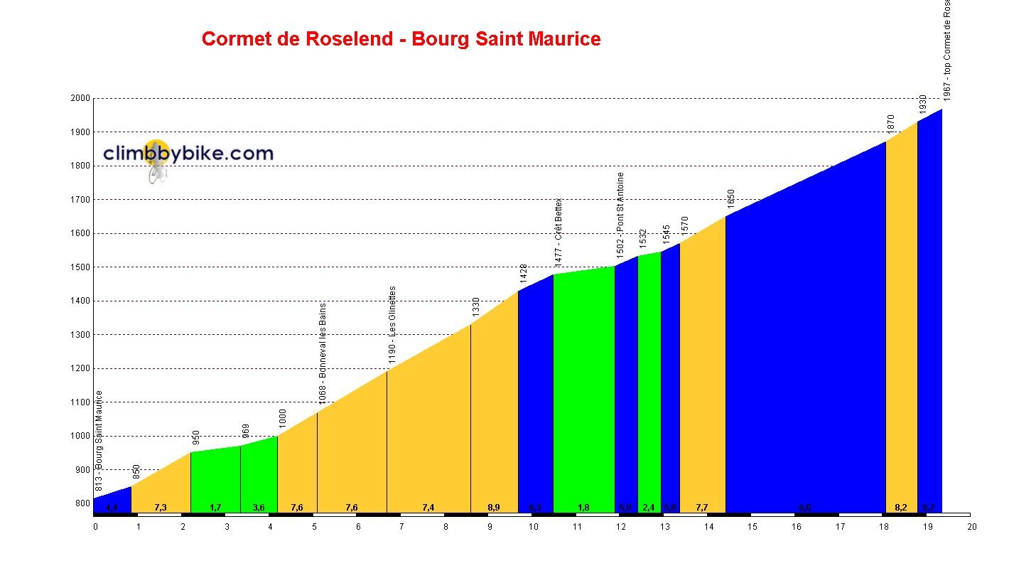 Profil du cormet de roselend - Bourg saint maurice office du tourisme ...