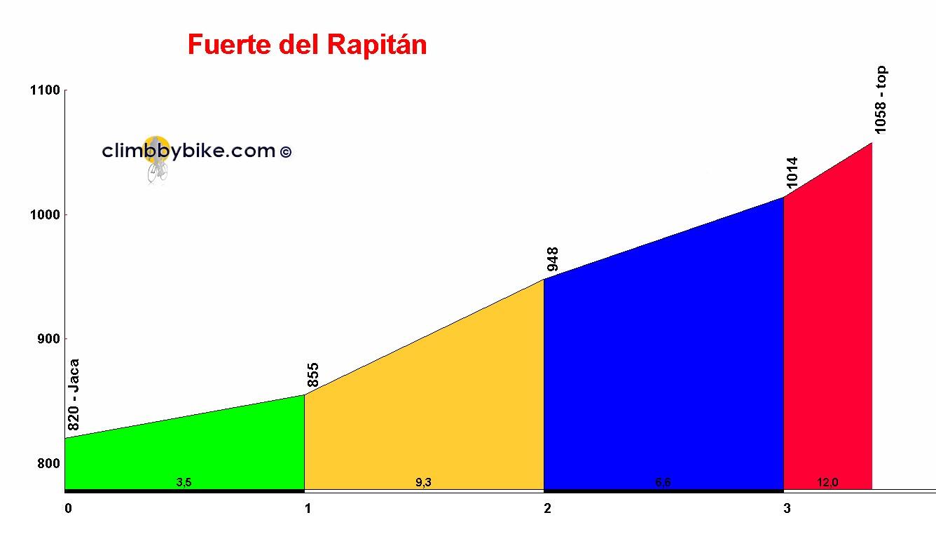[Immagine: Fuerte_del_Rapit%C3%A1n_profile.jpg]