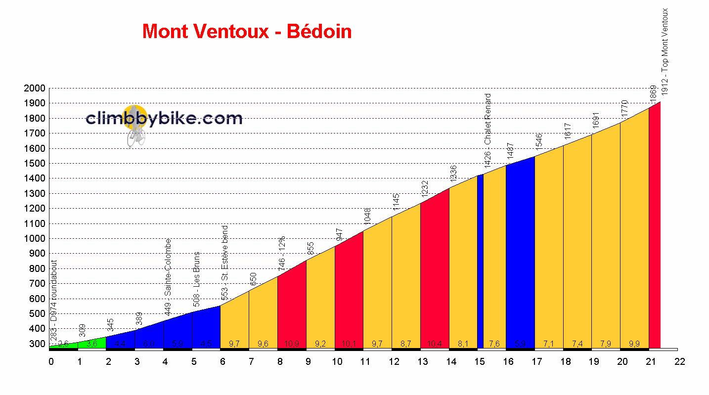 Mont_Ventoux-B%C3%A9doin_profile.jpg