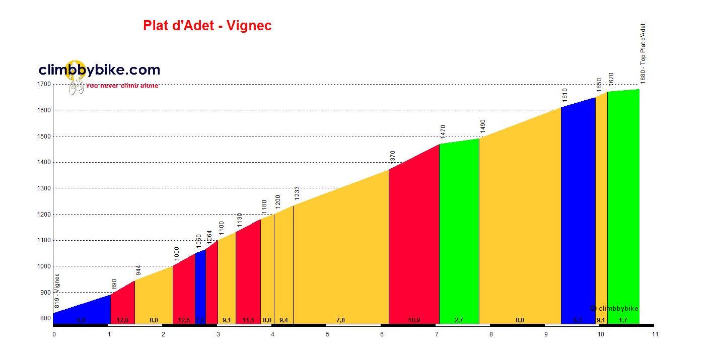 profil Le Plat dAdet via Vignec