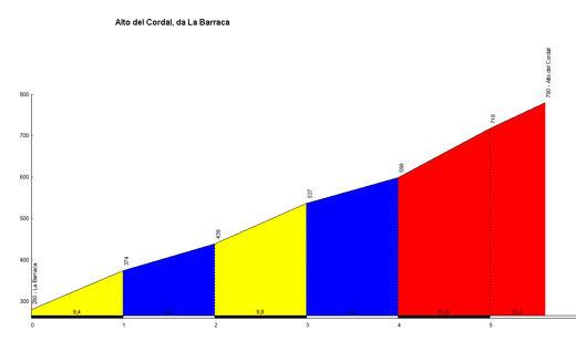 profile Alto del Cordal