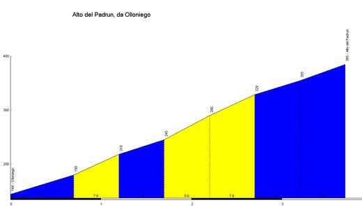 profile Alto del Padrun