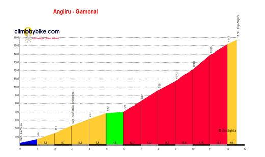 profile Angliru - Gamonal