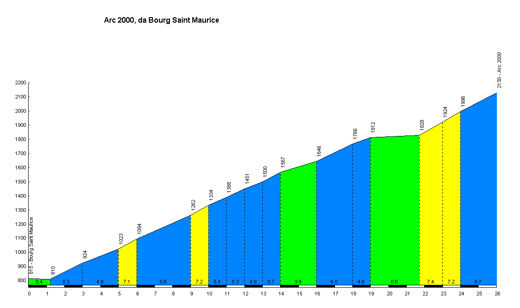 profile Arc 2000