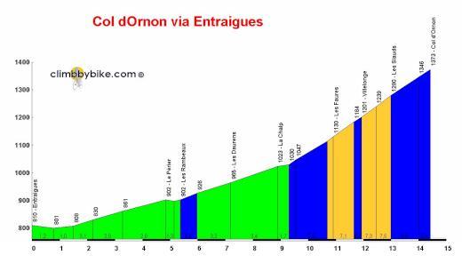 profile Col dOrnon