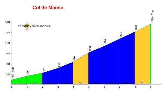 profile Col de Manse