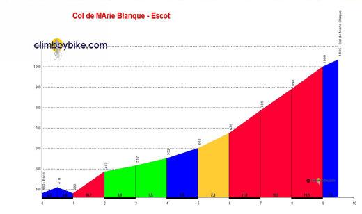 profile Col de Marie Blanque