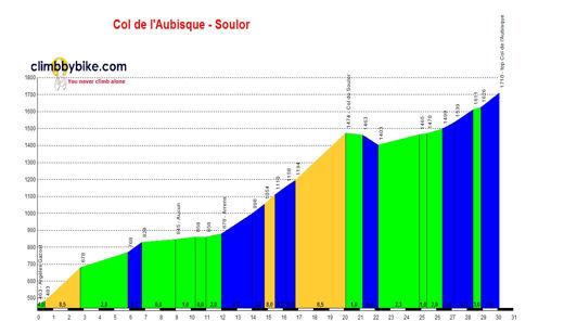 Col d'Aubisque by BikeRaceInfo
