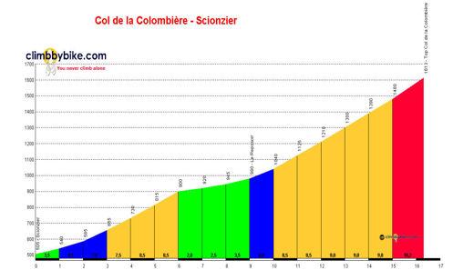 profile Col de la Colombière