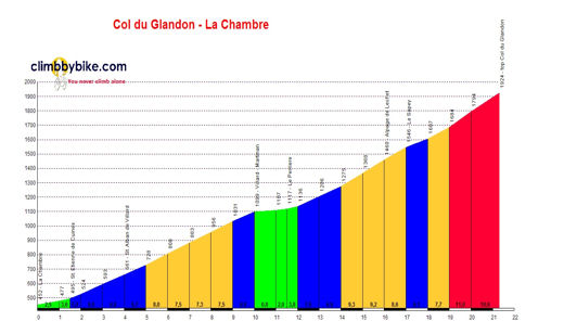 profile Col du Glandon