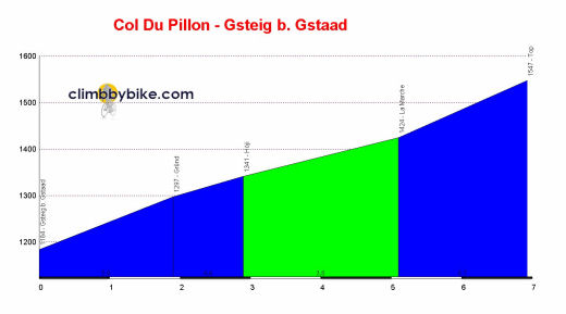 Profil Col Du Pillon