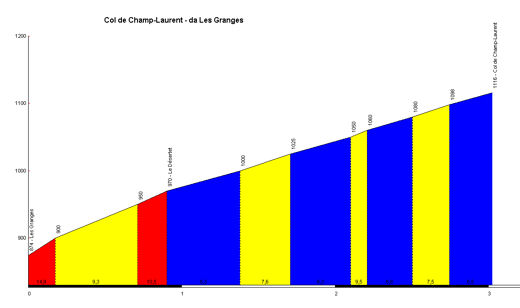 profil Col de Champ-Laurent