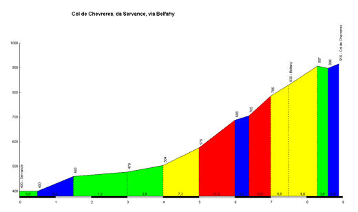 profile Col de Chevreres (via Belfahy)