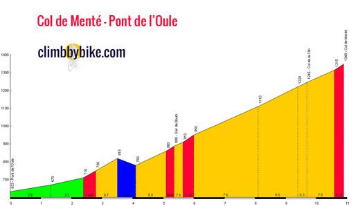 profile Col de Menté