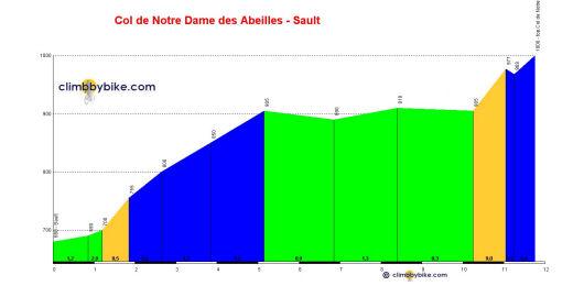 profile Col de Notre Dame des Abeilles