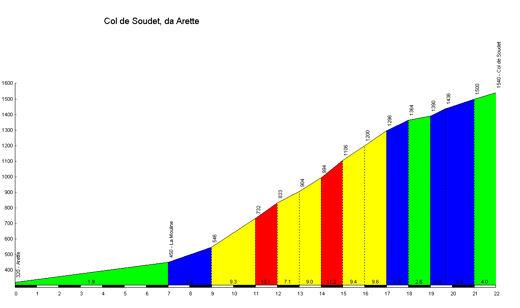 profile Col de Soudet