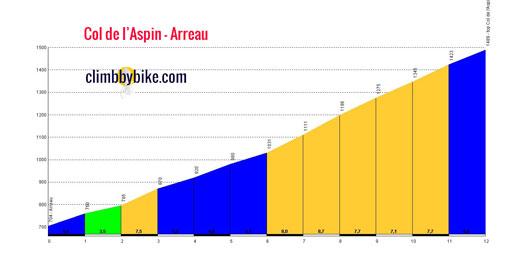 profile Col de lAspin