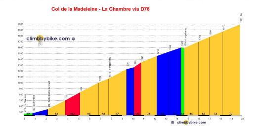 profile Col de la Madeleine