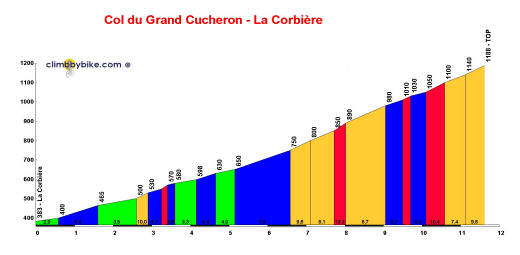 perfil Col du Grand Cucheron