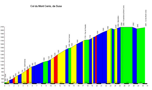 profile Col du Mont Cenis