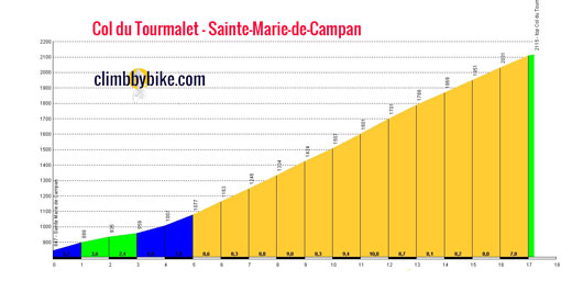 profile Col du Tourmalet