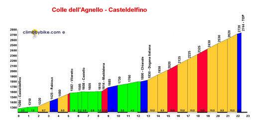 profile Col Agnel - Colle dellAgnello