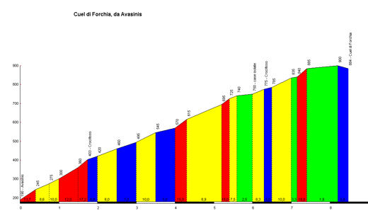 Profil Cuel di Forchia