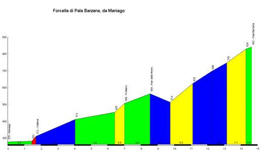 profile Forcella di Pala Barzana