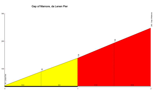 profile Gap of Mamore