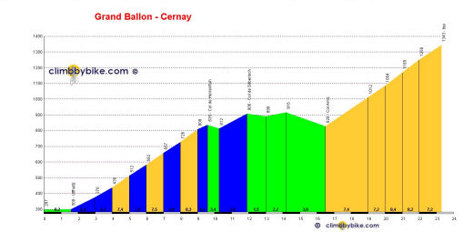 profile Grand Ballon