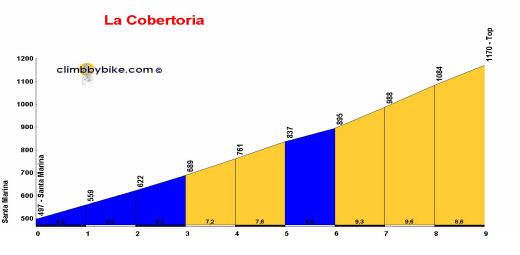 profile La Cobertoria