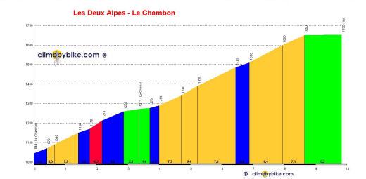 Les Deux Alpes Climbbybikecom