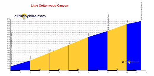 perfil Little Cottonwood Canyon