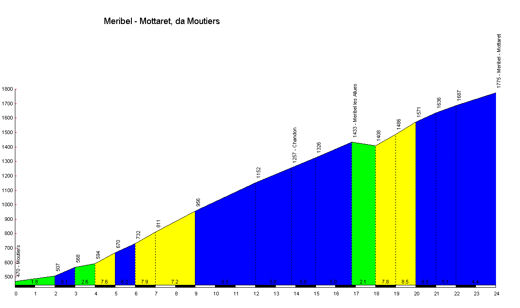profile Meribel -Mottaret