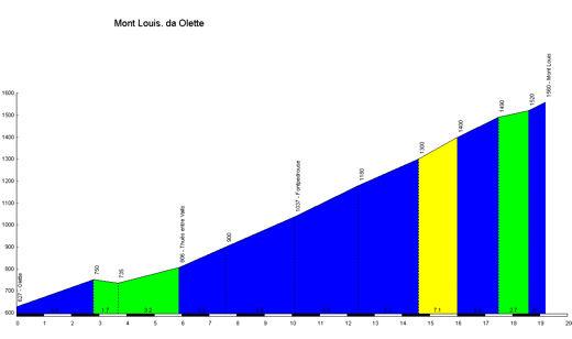 profile Mont Louis