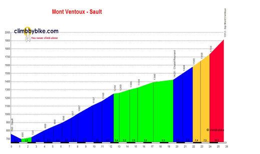 profile Mont Ventoux