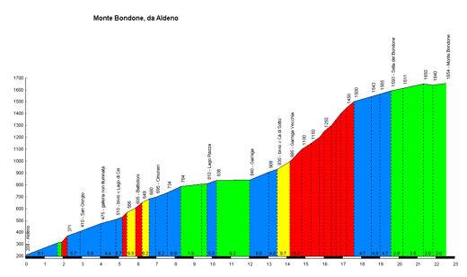 profile Monte Bondone