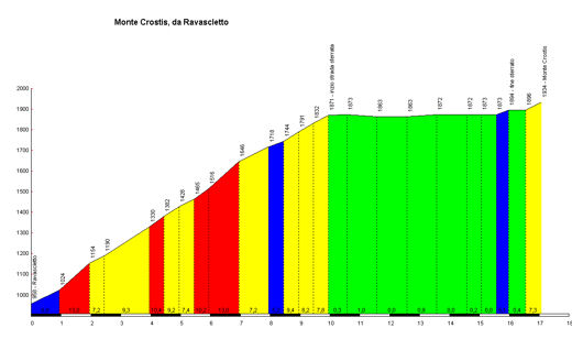 profile Monte Crostis