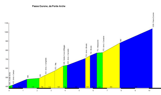 profile Passo Durone