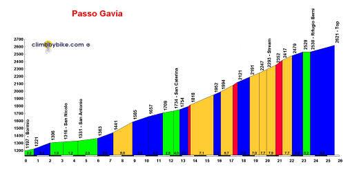 Passo Gavia Climbbybikecom