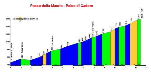 profile Passo della Mauria