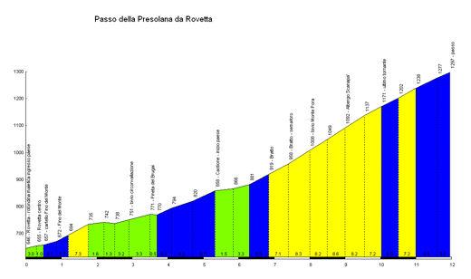 profile Passo della Presolana