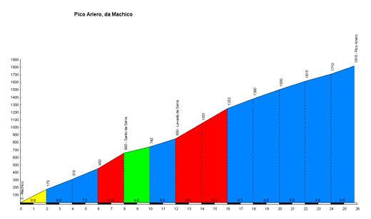 profile Pico Ariero