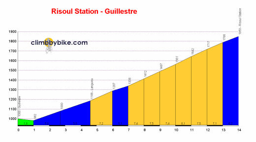 profile Risoul - Station