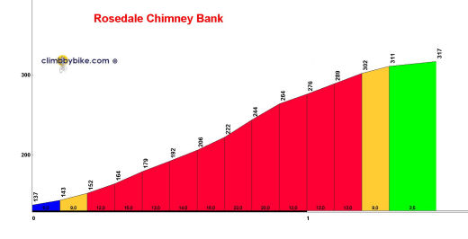 perfil Rosedale Chimney Bank