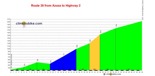 perfil Route 39 from Azusa to Highway 2