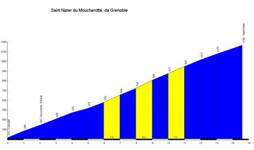 profile Saint Nizier du Moucherotte