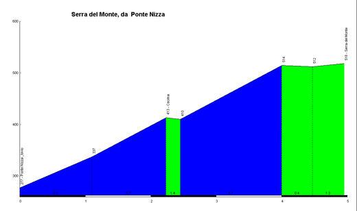 Serra del monte for Ouvrir dans une nouvelle fenetre
