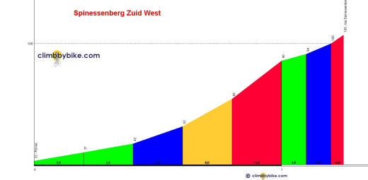 profil Spinessenberg Zuid West