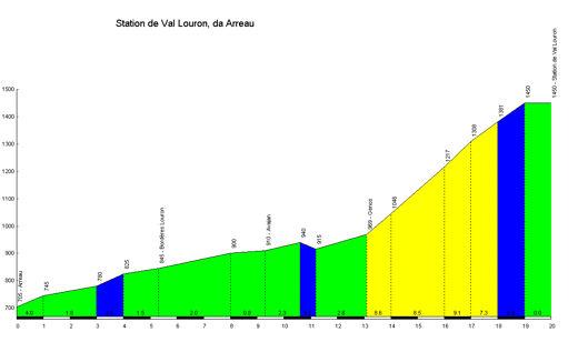 profile Station de Val Louron